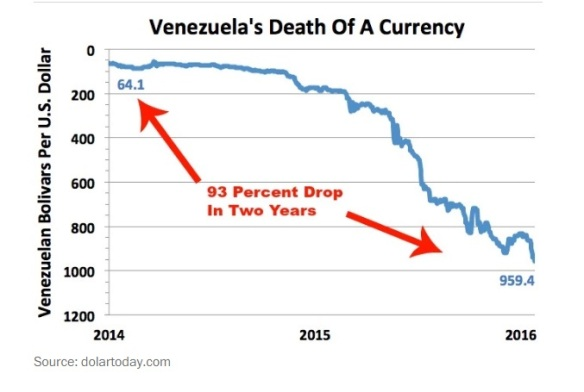 death of currency
