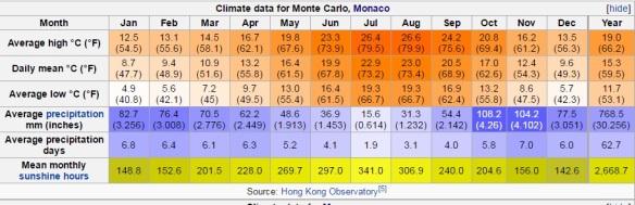 monte carlo climate