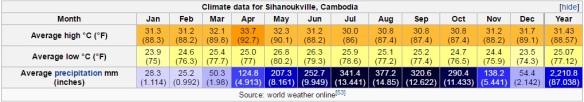 sihanoukville climate