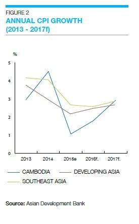 柬埔寨房地产年报