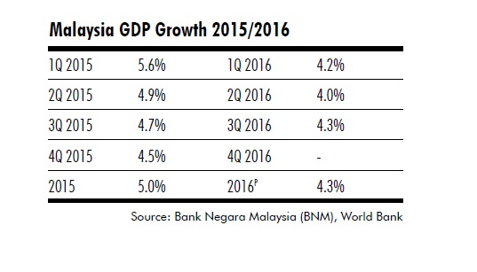 gdp-growth-2016