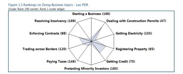 老挝商业环境
