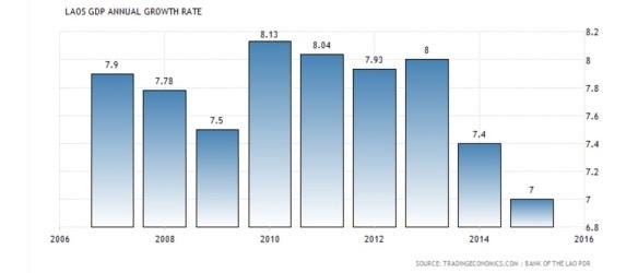 老挝GDP增长